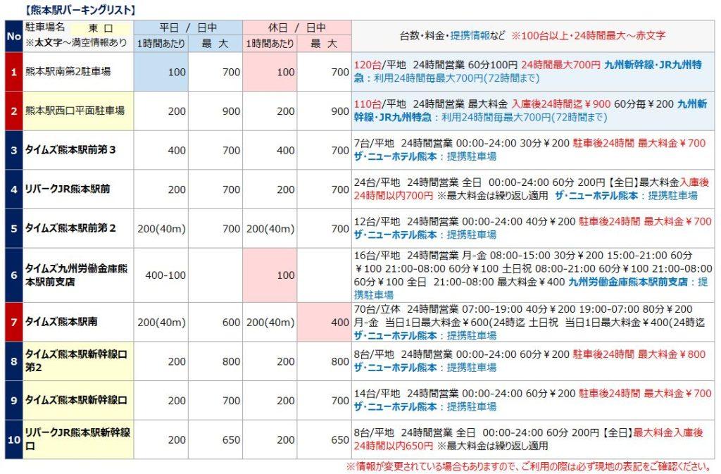 熊本駅の駐車場リスト1