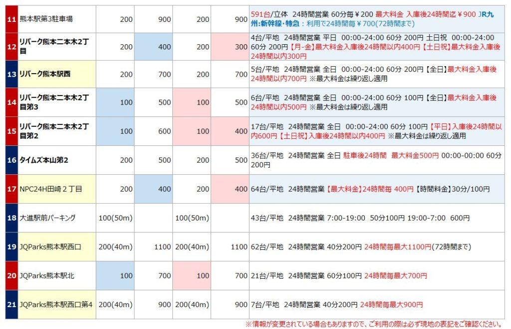熊本駅の駐車場リスト2