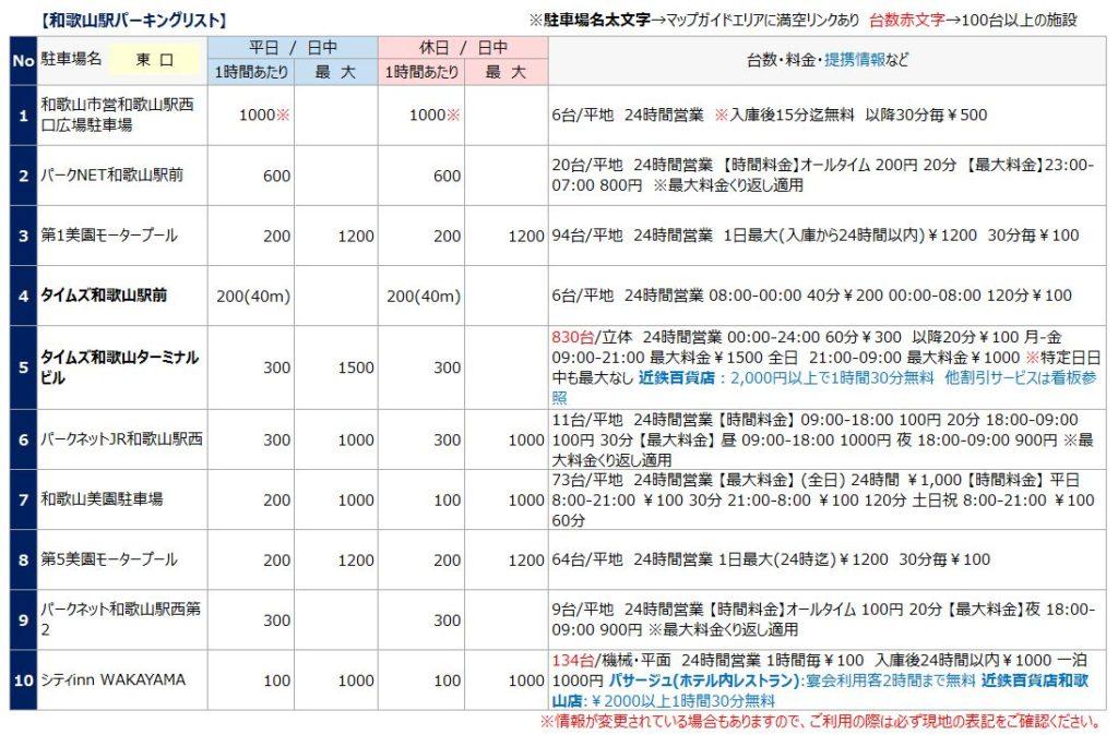 和歌山駅の駐車場リスト1