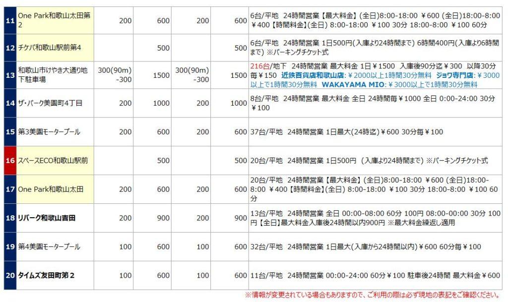 和歌山駅の駐車場リスト2
