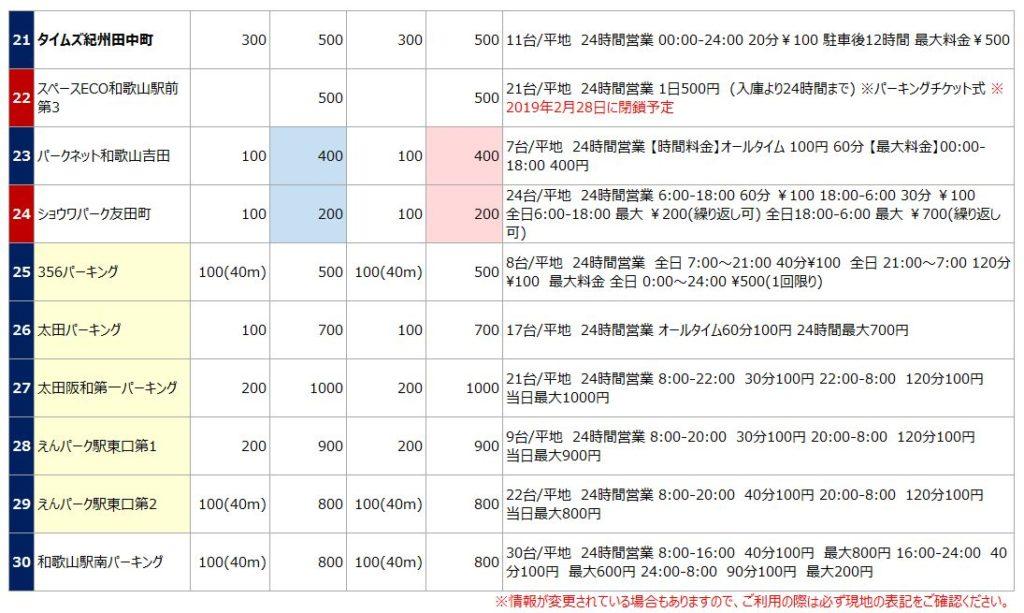 和歌山駅の駐車場リスト3