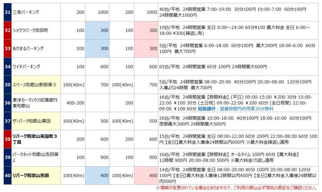 和歌山駅の駐車場リスト4