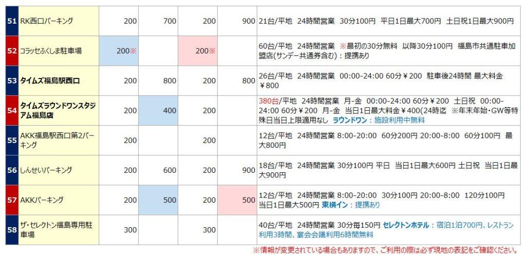 福島駅の駐車場リスト6