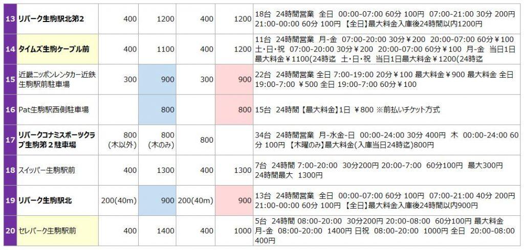生駒駅の駐車場リスト2