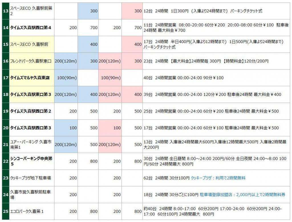 久喜駅の駐車場リスト2