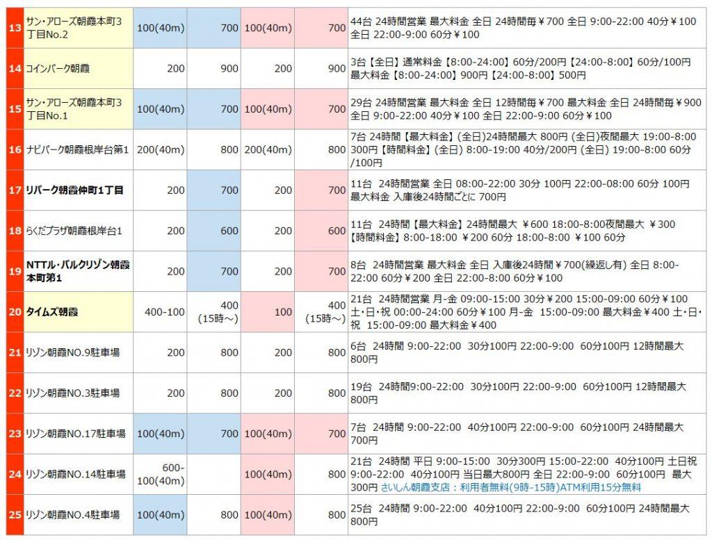朝霞駅の駐車場リスト2