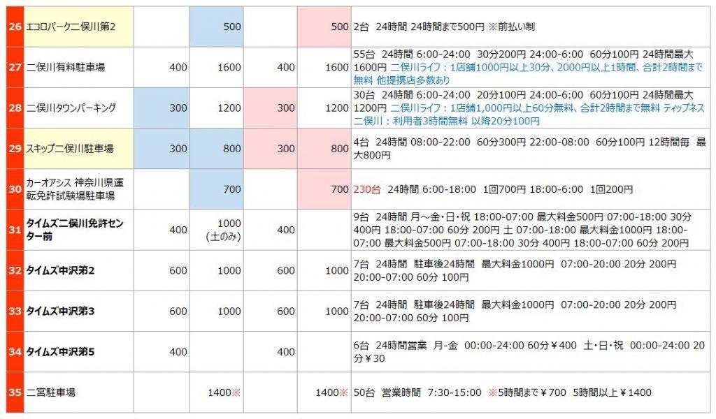 二俣川エリアの駐車場リスト3