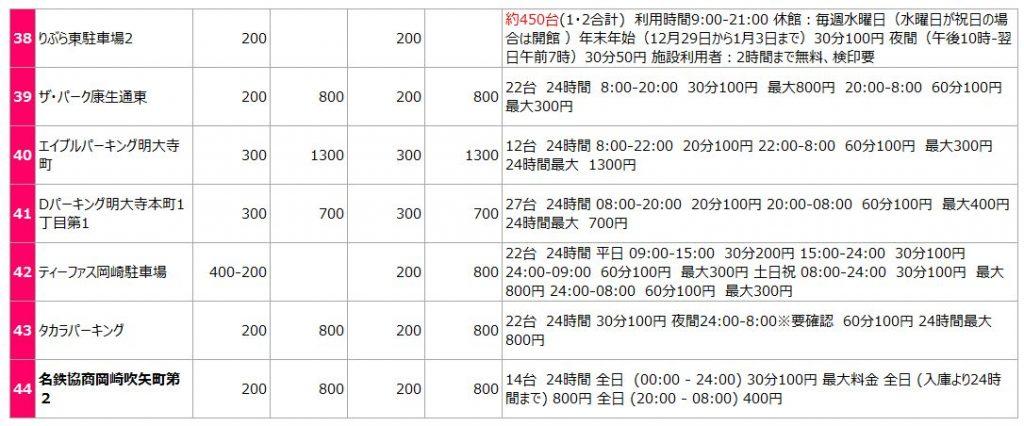 岡崎城の駐車場リスト4
