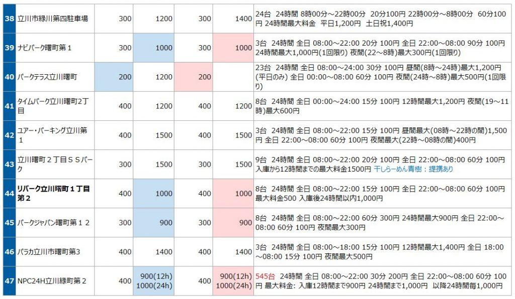 立川駅北口の駐車場リスト4