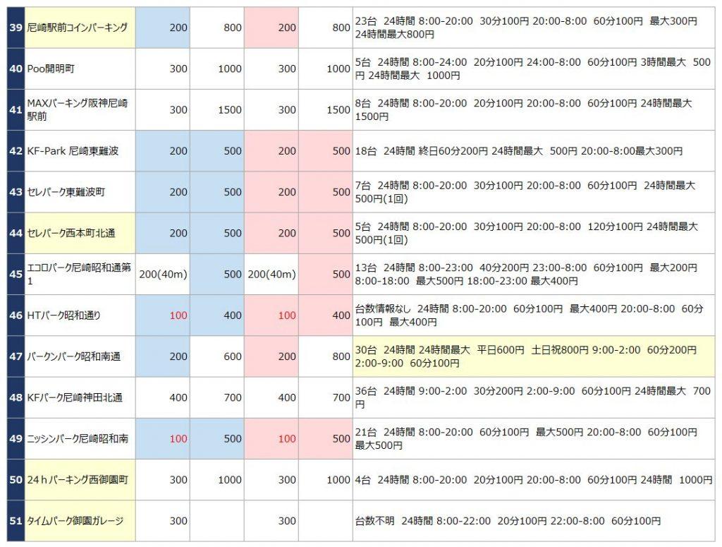 阪神尼崎駅の駐車場リスト4