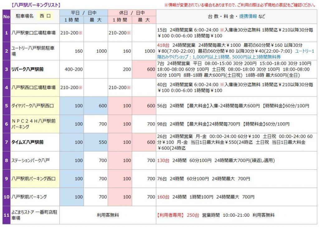 八戸駅の駐車場リスト