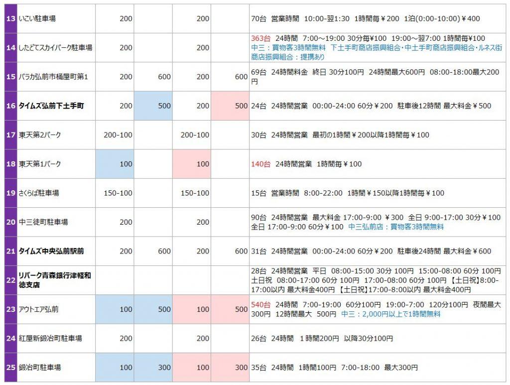 弘前城の駐車場リスト2
