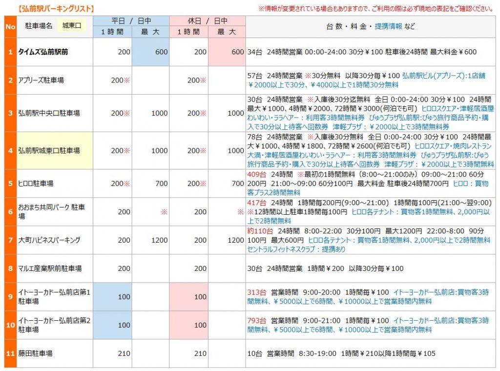 弘前駅の駐車場リスト1