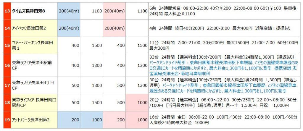 長津田エリアの駐車場リスト2