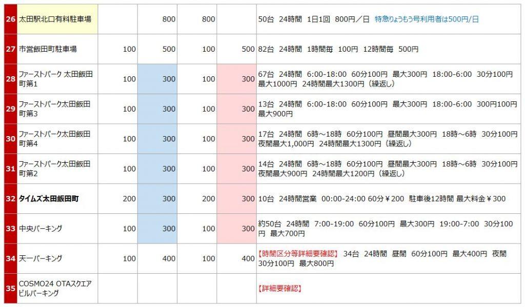 大田駅の駐車場リスト3