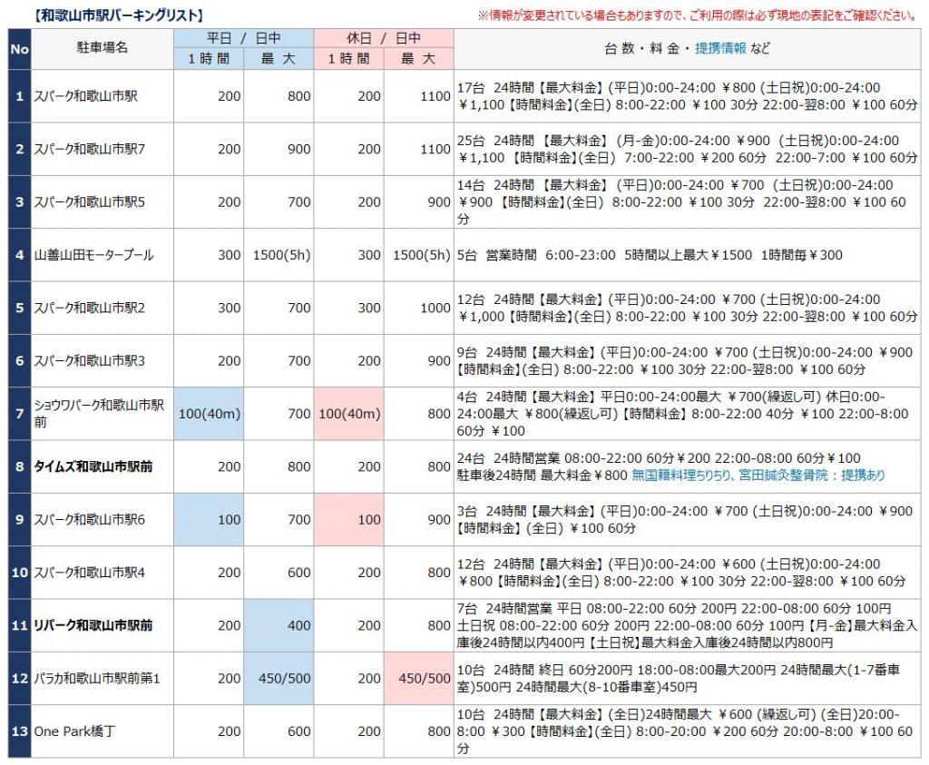 和歌山市駅の駐車場リスト1