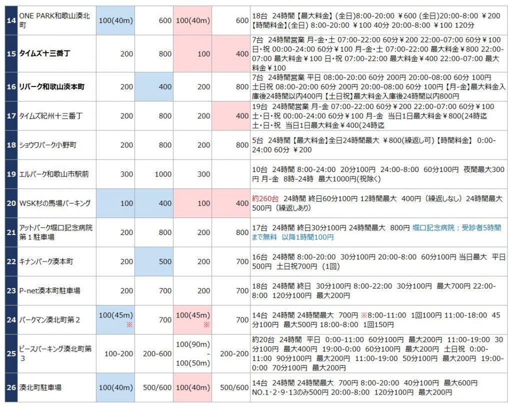 和歌山市駅の駐車場リスト2