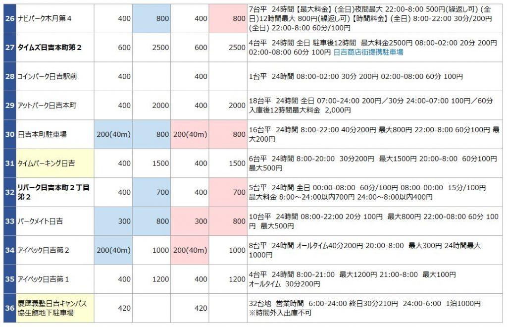 日吉駅の駐車場リスト3