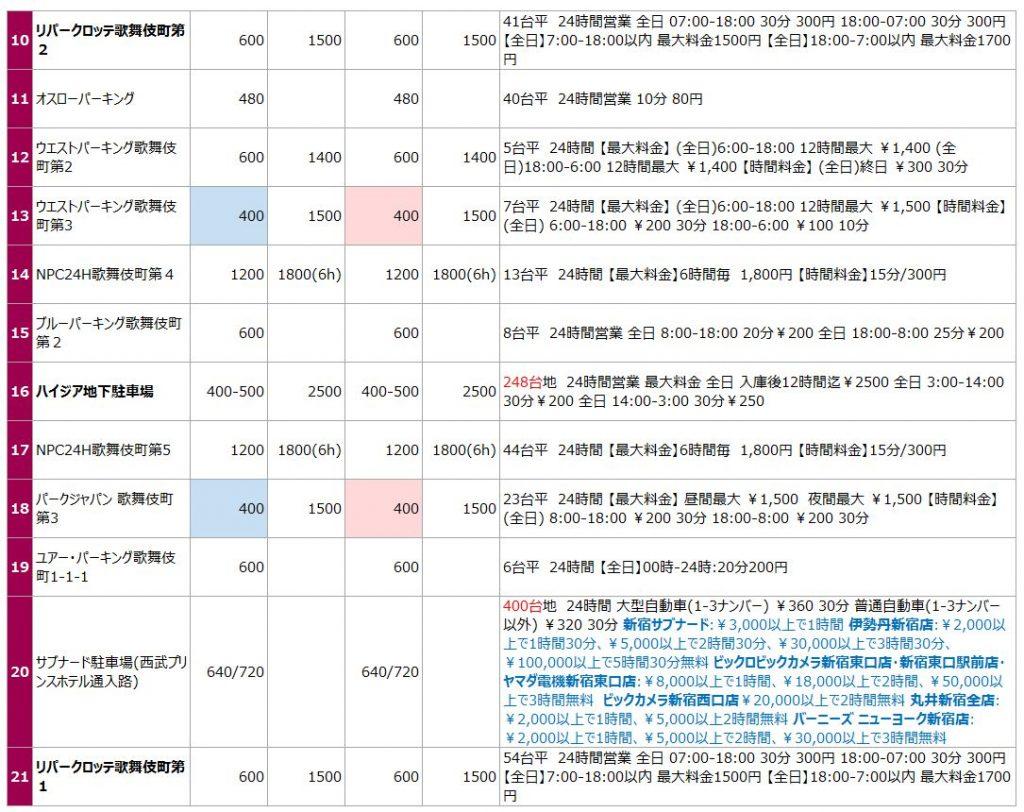 歌舞伎町の駐車場リスト2