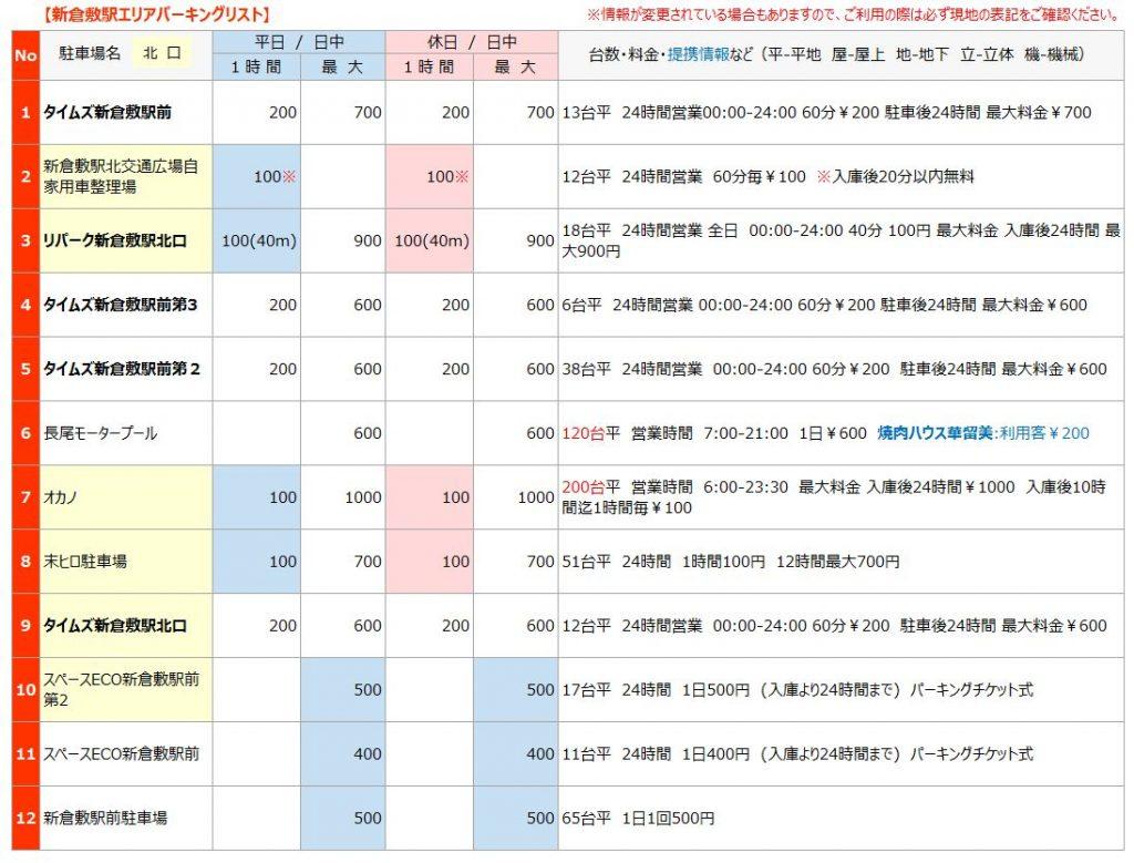 新倉敷駅の駐車場リスト1