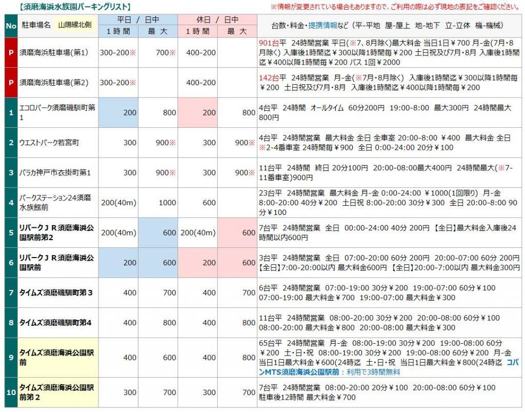 須磨海浜水族園の駐車場リスト1