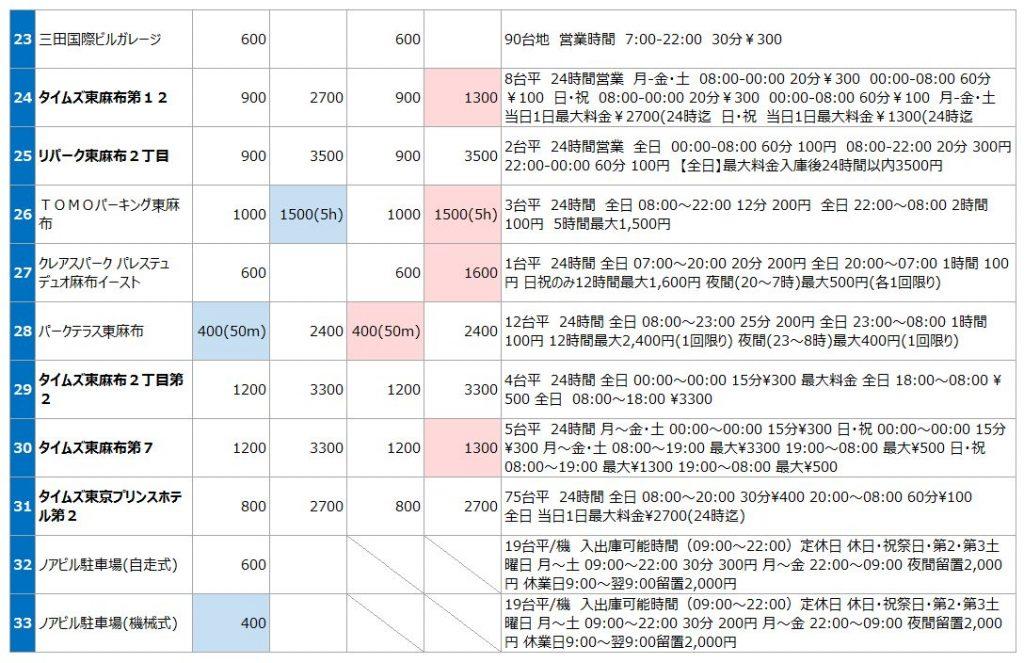 東京タワーの駐車場リスト3