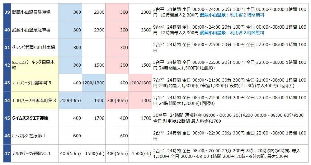 武蔵小山の駐車場リスト4