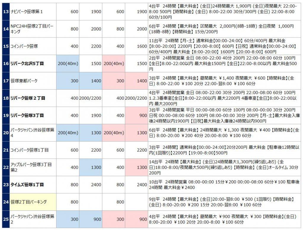 笹塚エリアの駐車場リスト2