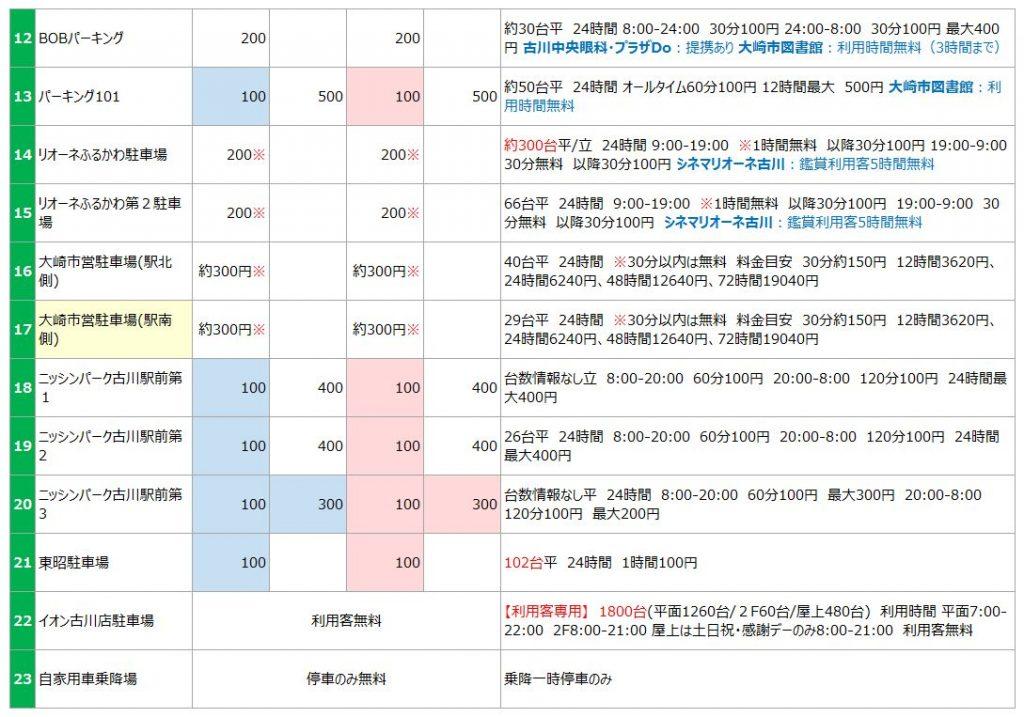 古川駅の駐車場リスト2