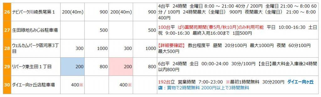 藤子不二雄ミュージアムの駐車場リスト3