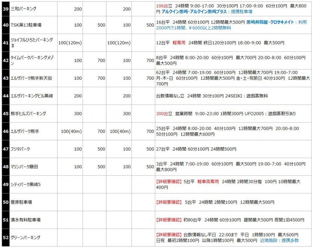 黒崎駅の駐車場リスト4