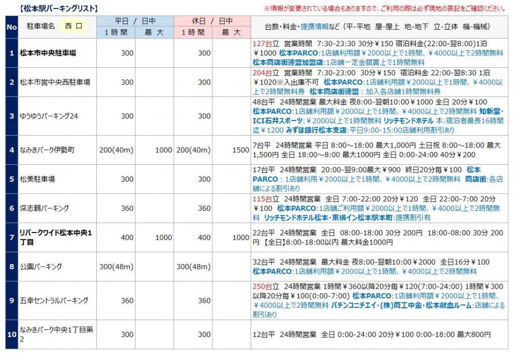 松本駅の駐車場リスト1