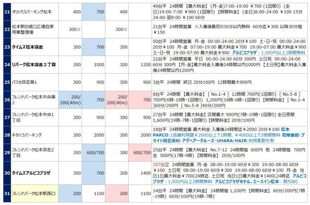 松本駅の駐車場リスト3