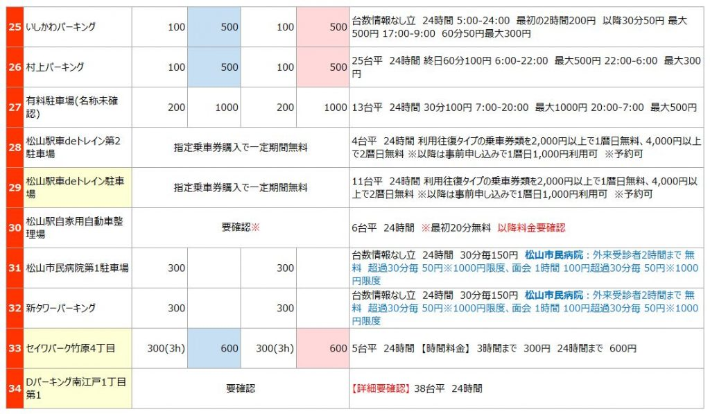 松山駅の駐車場リスト3