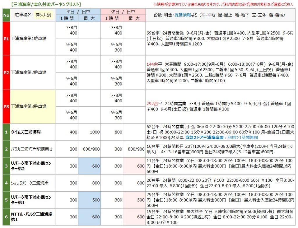 三浦海岸の駐車場リスト1