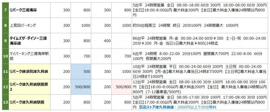 三浦海岸の駐車場リスト2