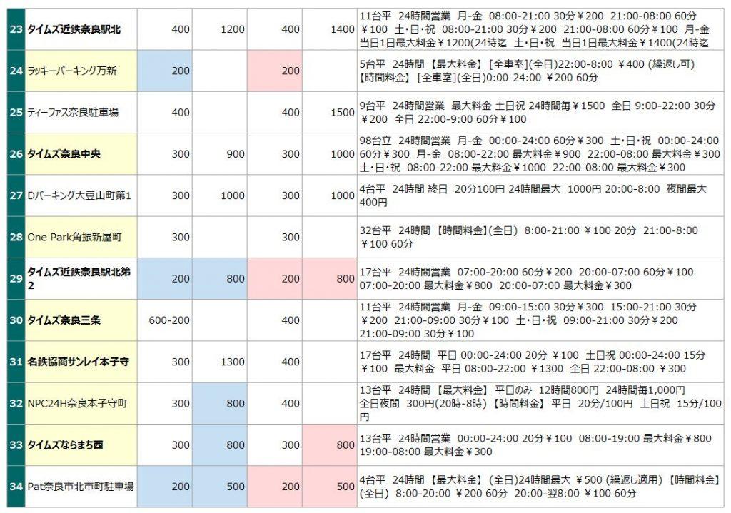 近鉄奈良駅の駐車場リスト3