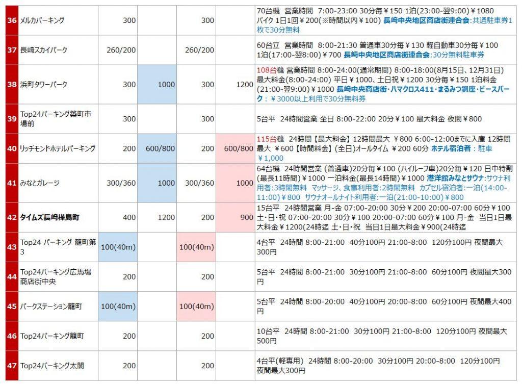 長崎中華街の駐車場リスト4