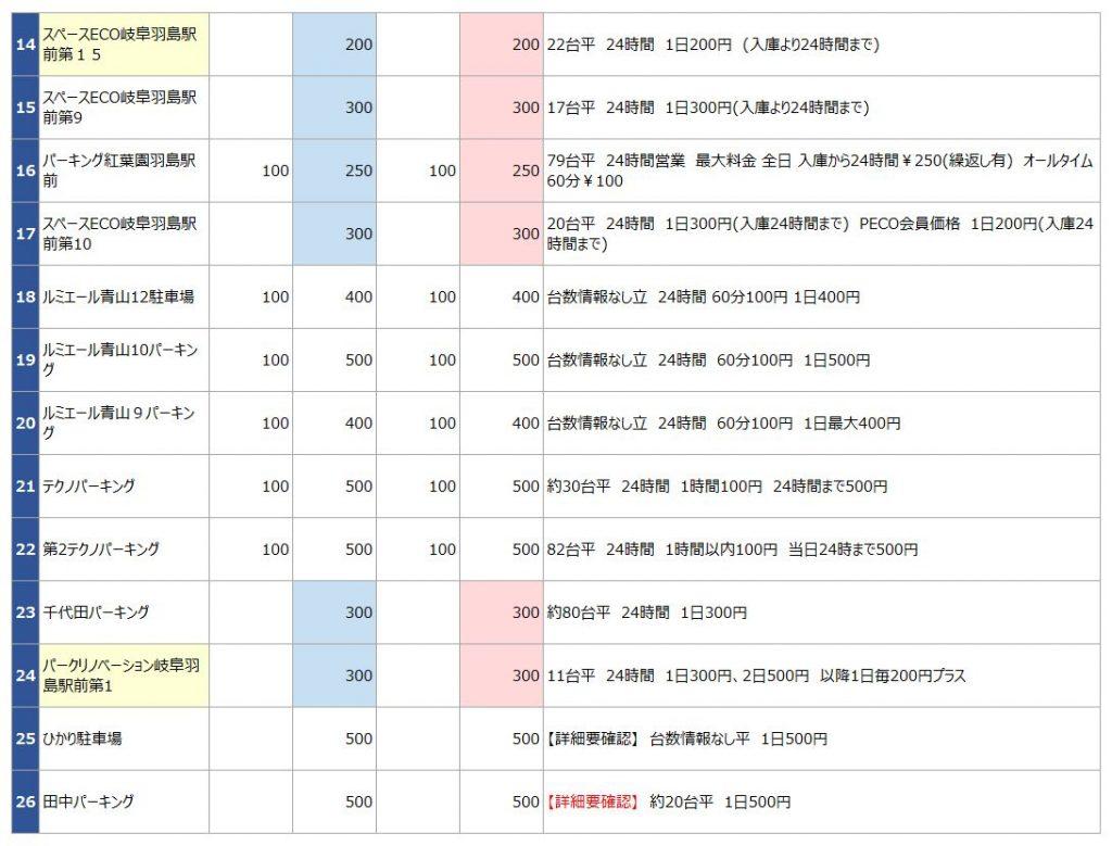 岐阜羽島の駐車場リスト2