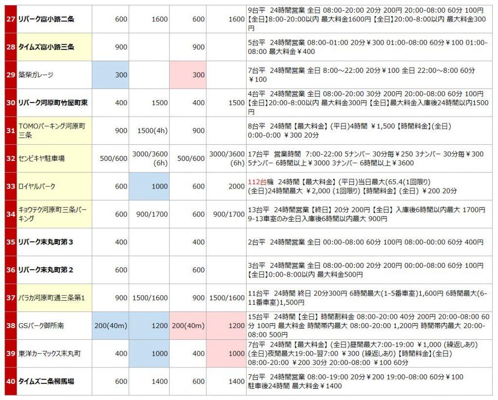 京都市役所の駐車場リスト3