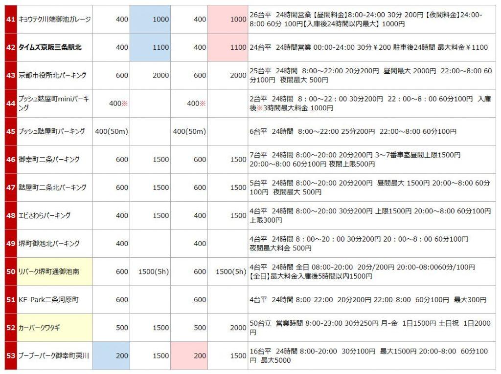 京都市役所の駐車場リスト4