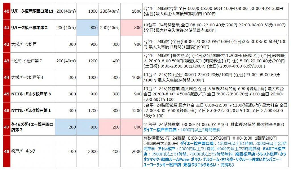 松戸駅西口の駐車場リスト4