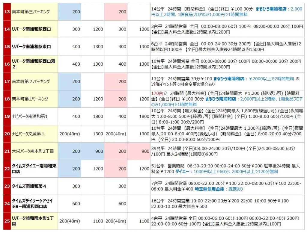 南浦和駅の駐車場リスト2