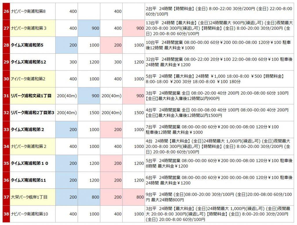 南浦和駅の駐車場リスト3