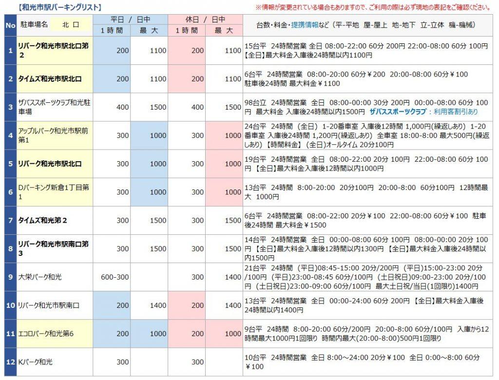 和光市駅の駐車場リスト1