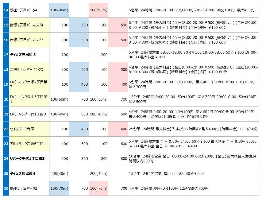 吉塚駅の駐車場リスト2