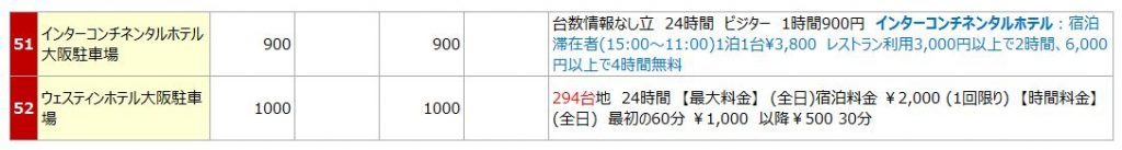 大阪・梅田駅の駐車場リスト5