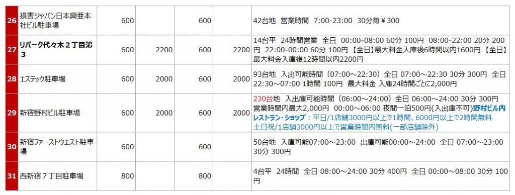 新宿駅西口の駐車場リスト3