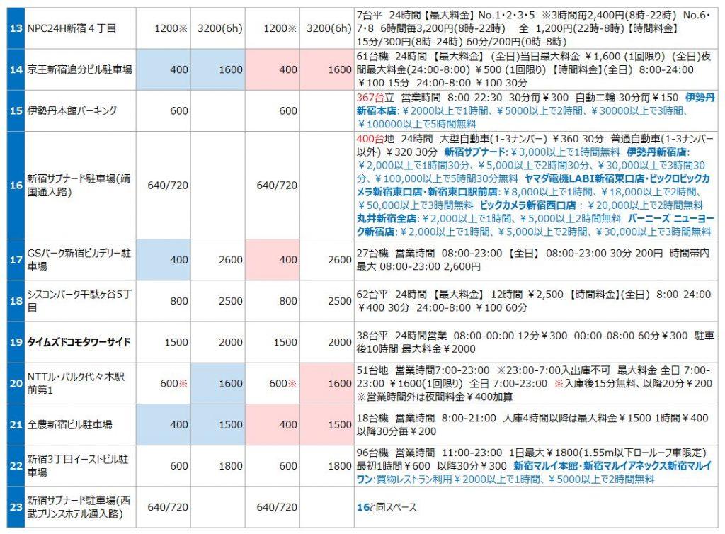 新宿駅東口の駐車場リスト2