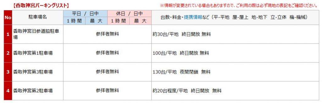 香取神宮の駐車場リスト